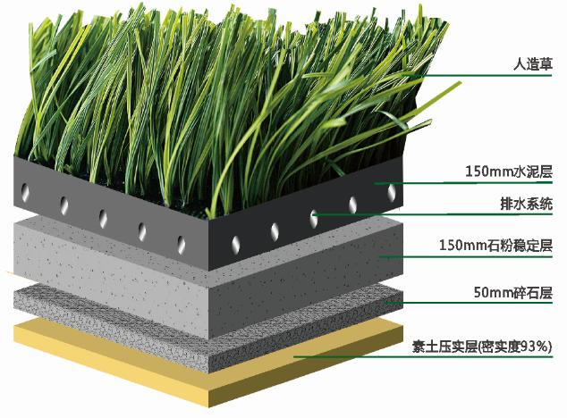人工草坪的分类和5人制足球场的尺寸