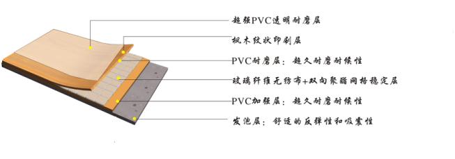 室内PVC运动betvlctor韦德